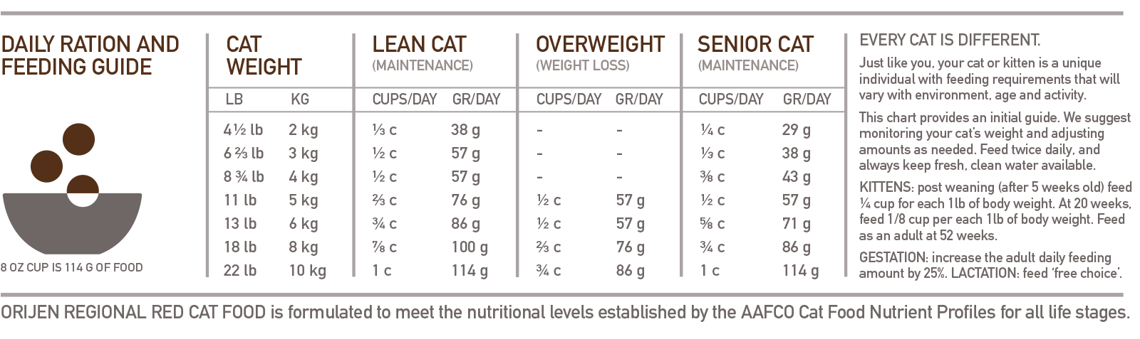 ORIJEN Regional Red Biologically Appropriate Cat Food Feeding Chart