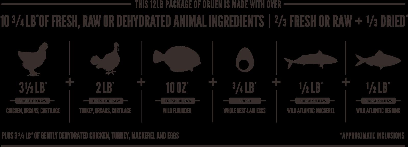 ORIJEN Cat & Kitten Meatmath Formula and Cat Food Ingredients
