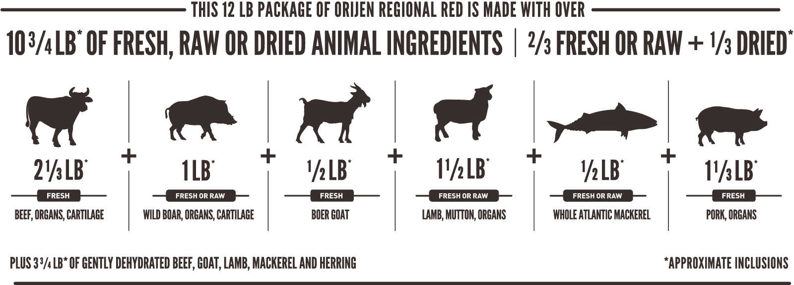 ORIJEN Regional Red Meatmath Formula and Cat Food Ingredients