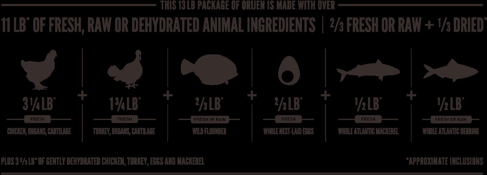 ORIJEN Original Meatmath Formula and Dog Food Ingredients