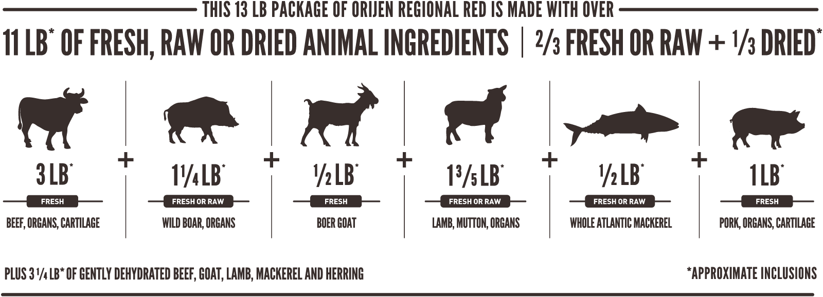 ORIJEN Regional Red Meatmath Formula and Dog Food Ingredients