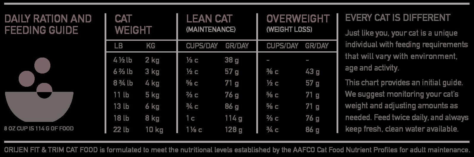 ORIJEN Fit & Trim Biologically Appropriate Cat Food Feeding Chart