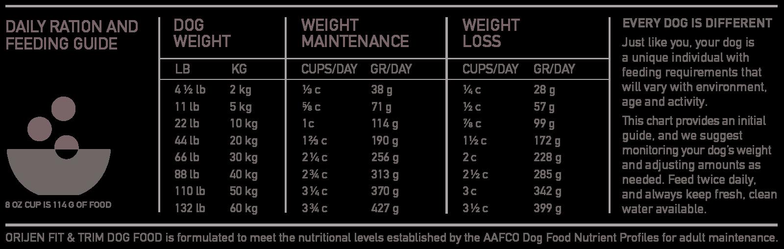 ORIJEN Fit and Trim Biologically Appropriate Dog Food Feeding Chart